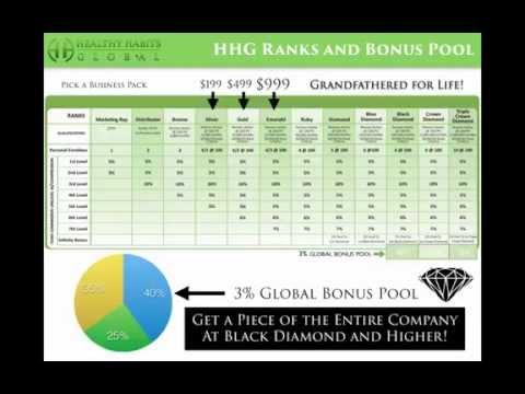 HHG Healthy Habits Compensation Plan