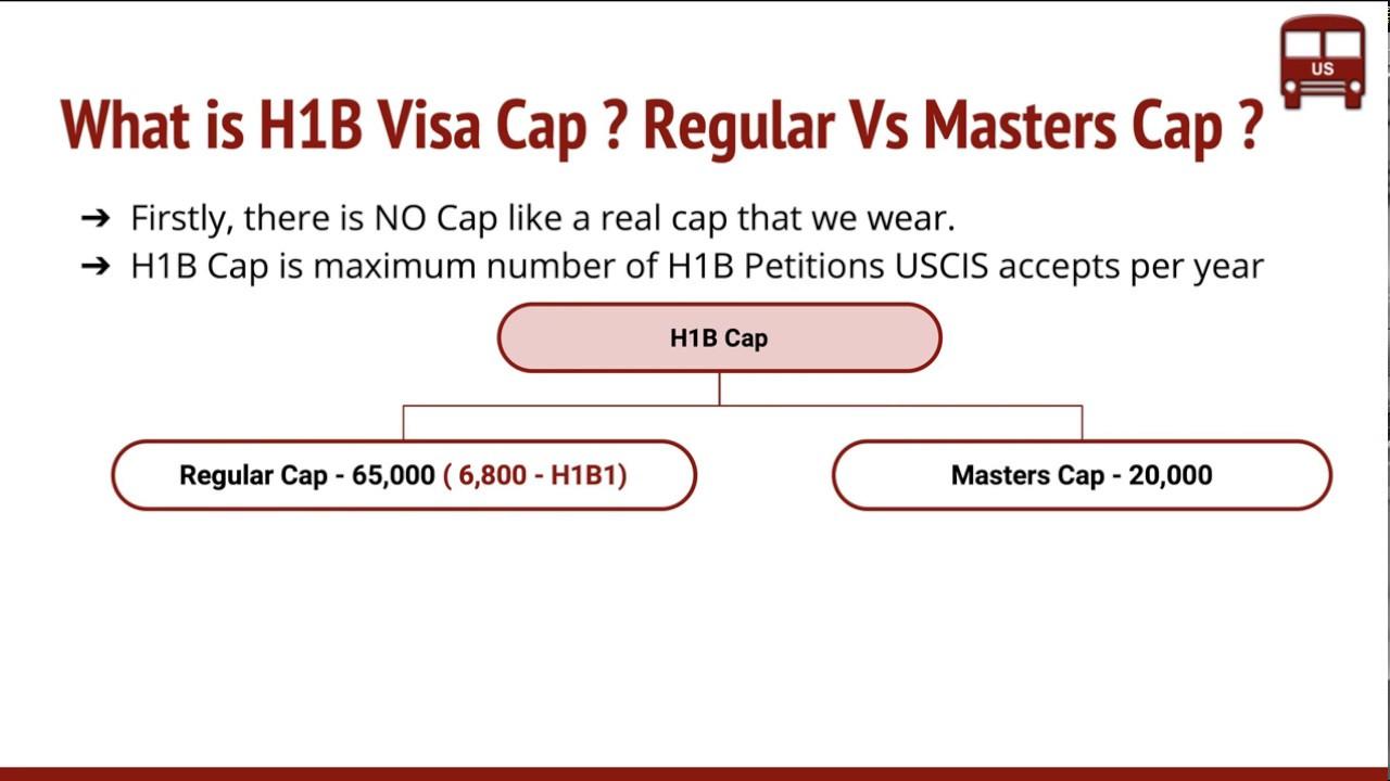 H1b quota 2012 cap