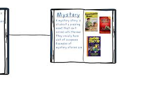 different kinds of reading genres