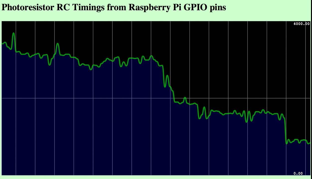 Raspberry Pi: real-time sensor plots with websocketd