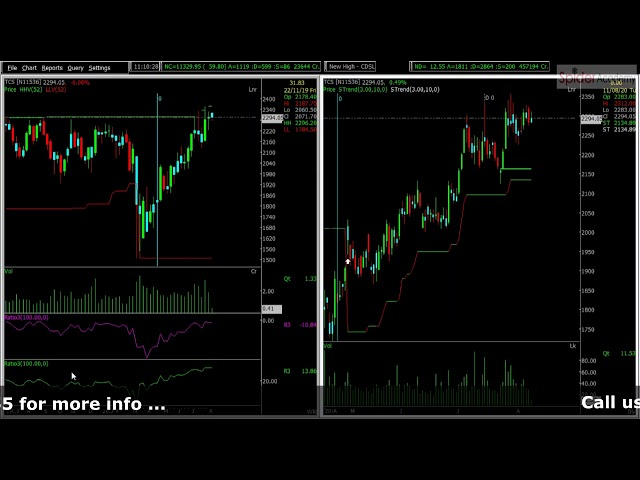 How to Pick Momentum Stocks | Trading Tutorials | Spider Software