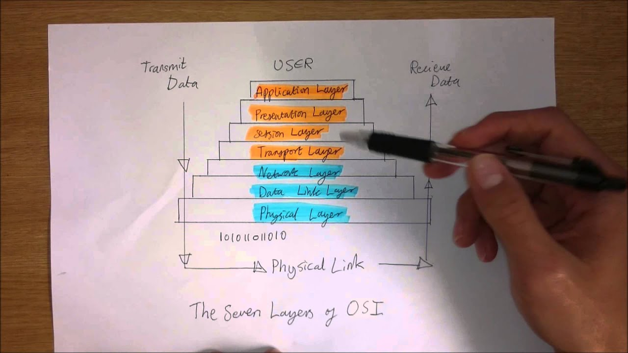 the working principle of network osi layers The osi model animation j what is osi model in computer network, how osi model works and its (osi reference model) : the 7 layers explained.