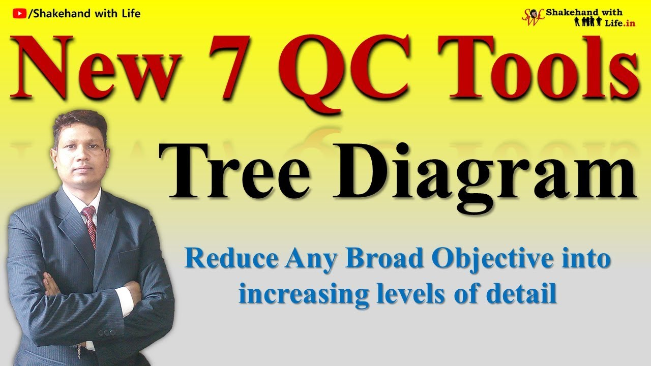 New 7 qc tools module 3 tree diagram complete video tutorial new 7 qc tools module 3 tree diagram complete video tutorial ccuart Gallery