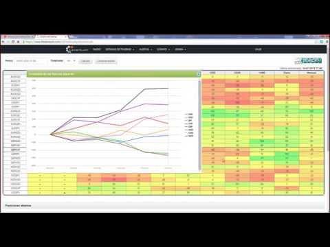 FX Forces. Trabajando con los Index Forex. Charla para Swissquote