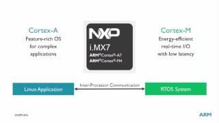 ARM DS-MDK : i.MX7 ヘテロジニアスデバイスにおけるソフトウェア開発