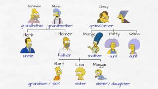 Zájmena a příbuzenské vztahy - Pronouns and Family