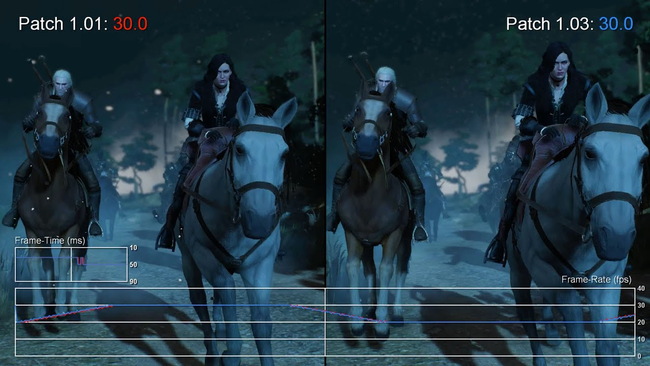 How to raise the FPS in The Witcher 3 What is FBS in games
