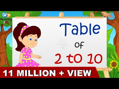 Learn Multiplication - Table Of 2 To 10