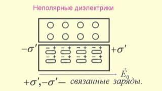 1.6. Диэлектрики в электрическом поле