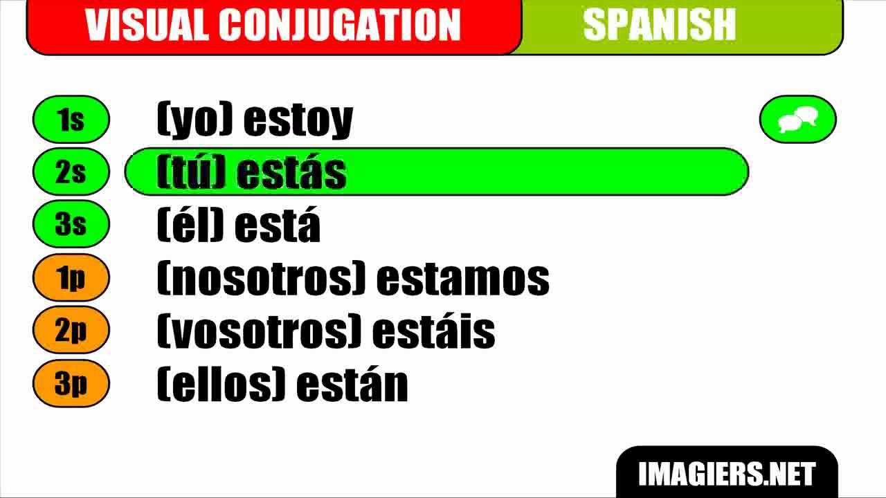 Apprenez L Espagnol Conjugaison Visuelle Estar Presente Youtube