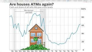 Americans In MASSIVE DEBT Using Their Homes As An ATM and Credit Card Debt SKYROCKETS!