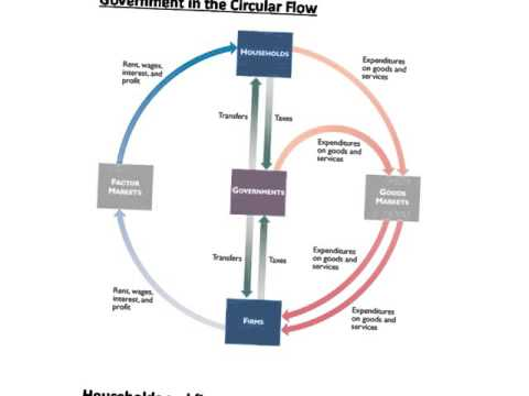 circular flow and debts and deficit