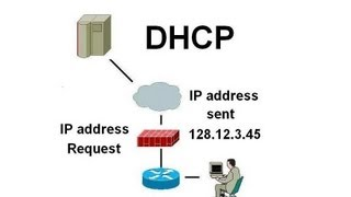 DHCP - Dynamic Host Configuration Protocol