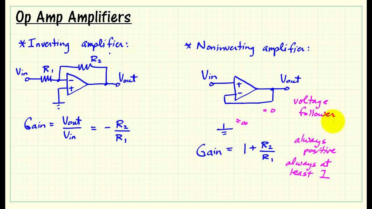 myDAQ mini-lab: Op Amp IV – Inverting and noninverting