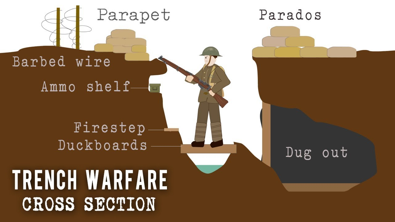 wwi trench diagram overhead    trench    systems  cross section  youtube     trench    systems  cross section  youtube