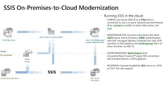 PaaSport to paradise: Lifting and shifting with Azure SQL Database + SSIS in Azure   BRK3209