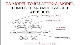 ER TO RELATIONAL MODEL(PART 2): COMPOSITE AND MULTIVALUED ATTRIBUTE