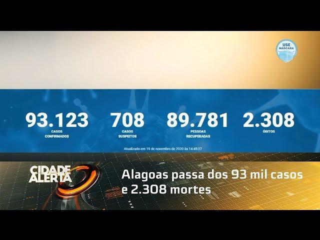 Coronavírus: Alagoas passa dos 93 mil casos e 2.308 mortes
