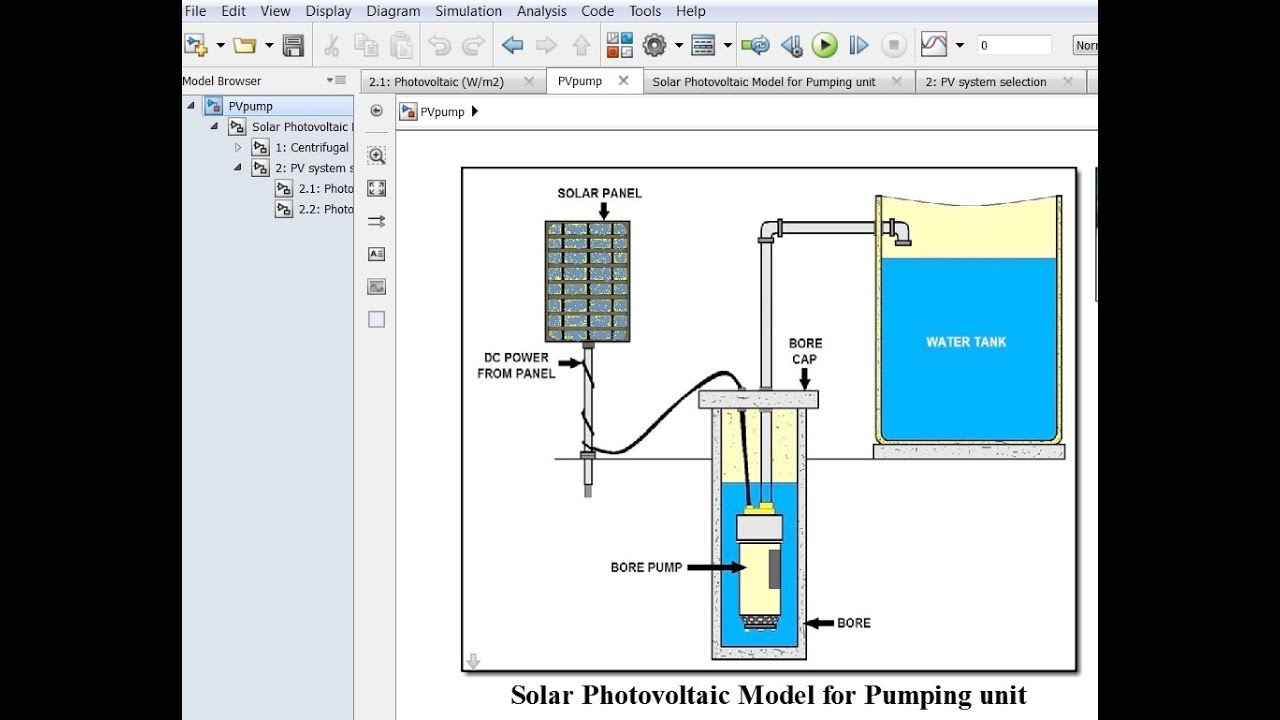 Solar PhotoVoltaic for Pumping Unit simulink model run
