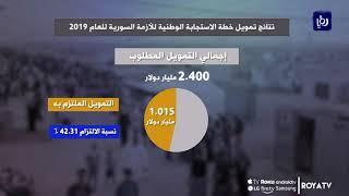 تعرف على حجم الدعم الدولي لخطة الاستجابة الأردنية للأزمة السورية العام الماضي - (12/1/2020)
