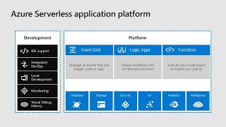 Azure Logic Apps: Process automation in the cloud - THR2105