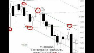 Форекс — методика: «Треугольник Чувашова»!