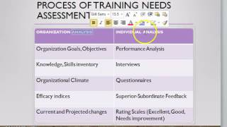 The process of training needs assessment