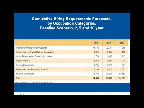 Hiring requirements and available talent for Canadian mining 2013-2023 - Pacific