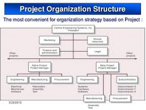 4.Project Organizational Structures