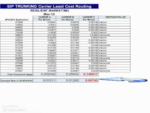 Sip trunking least cost routing start without soundtrack for Sip prices