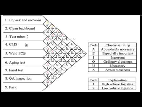 Activity Relationship Diagram Affinity Analysis Diagram In Facility Layout Youtube