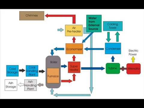 steam power plant layout \u0026 working principle youtubesteam power plant layout \u0026 working principle