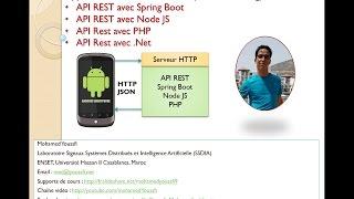 Part3  Appli Mobile IONIC  API REST avec Spring Boot NodeJS PHP Mohamed Youssfi