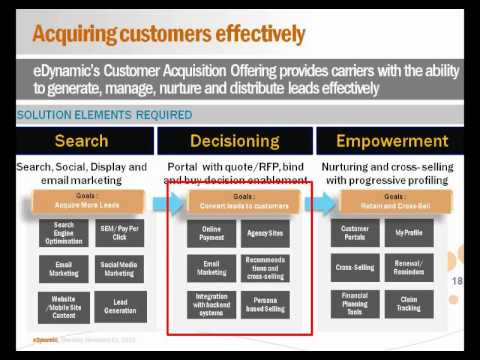 Customer Lifecycle Engagement for Insurance Companies