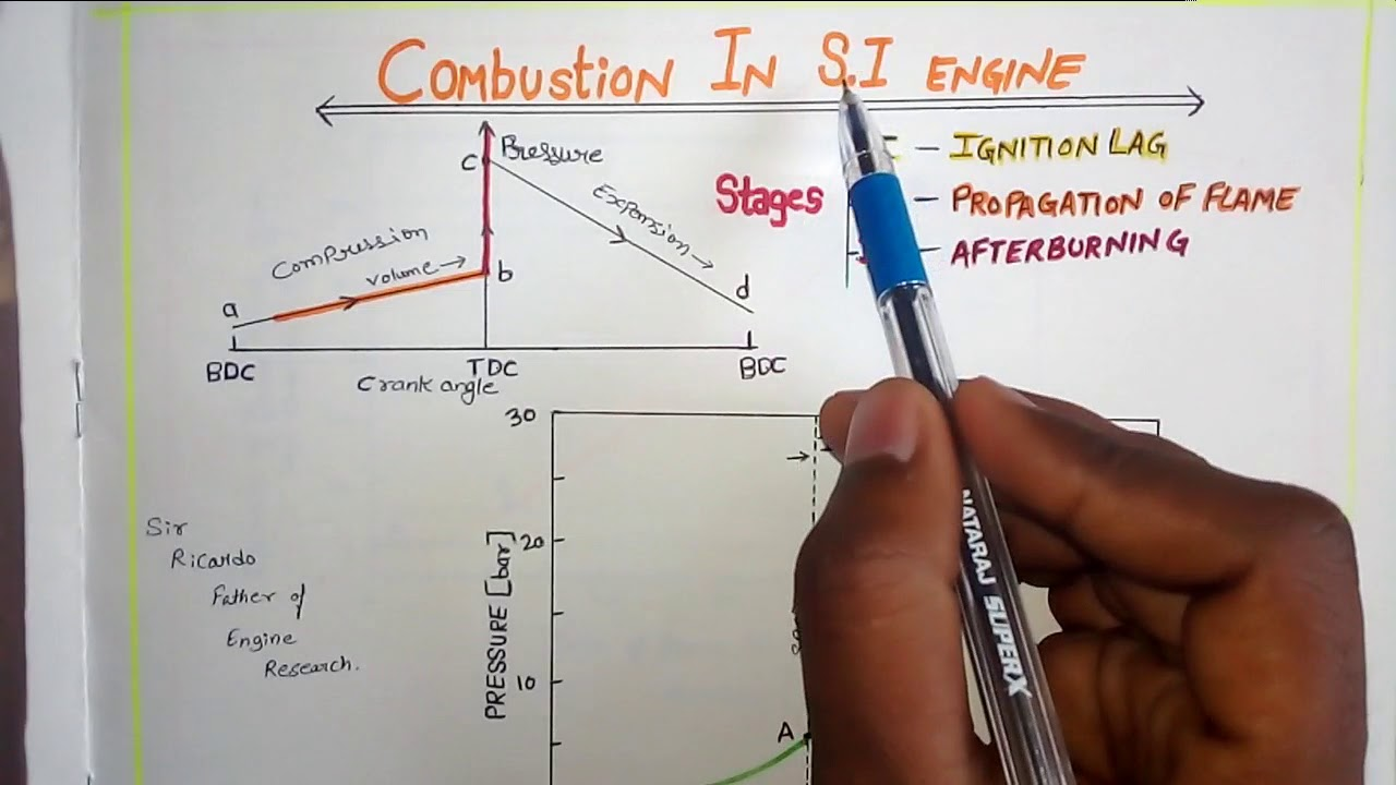 hight resolution of combustion stages in s i engine