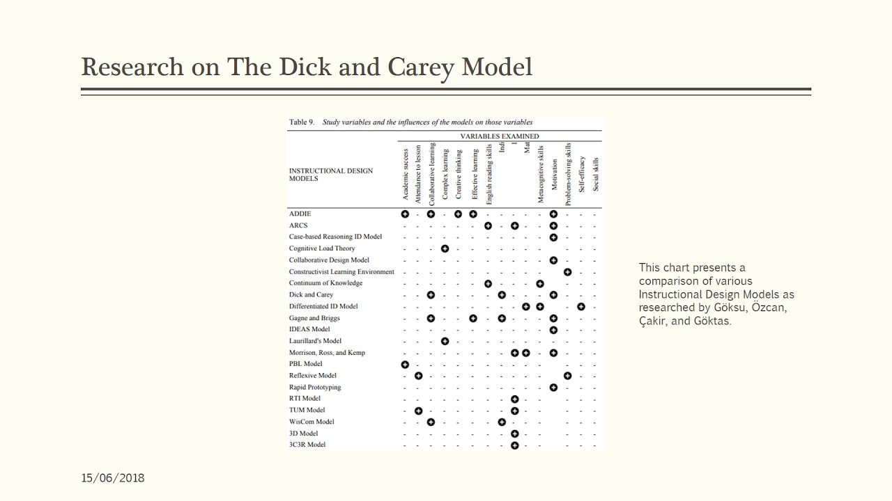 The Dick And Carey Model Of Instructional Design Youtube