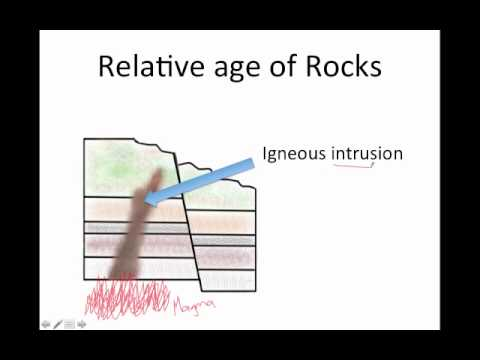 absolute dating in determining geologic time