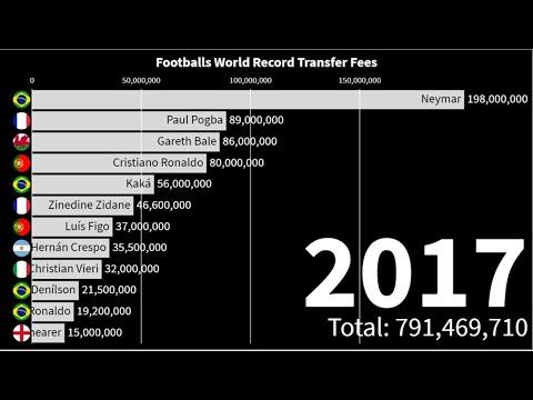 A History Of Footballs World Record Transfer Fee