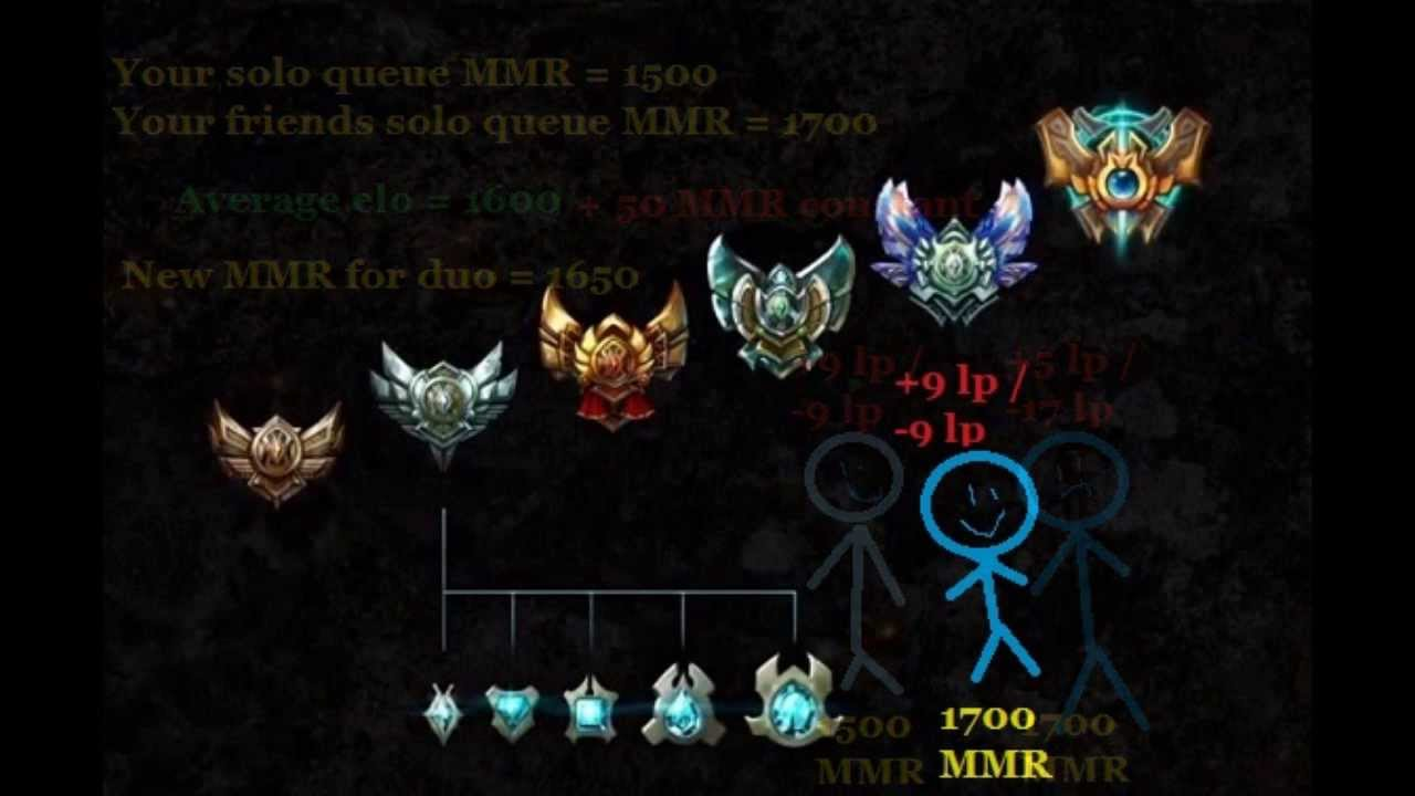 How to check your matchmaking rating league of legends