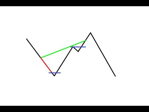 What is the forex grid trading