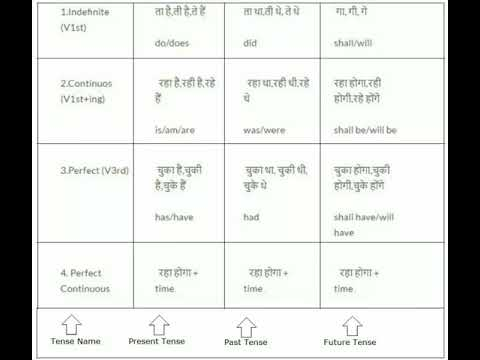 Tense Formula Chart in Hindi English Tense Chart in Hindi - YouTube