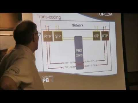 Network Layers and Asterisk in your Internet Telephony Implementation