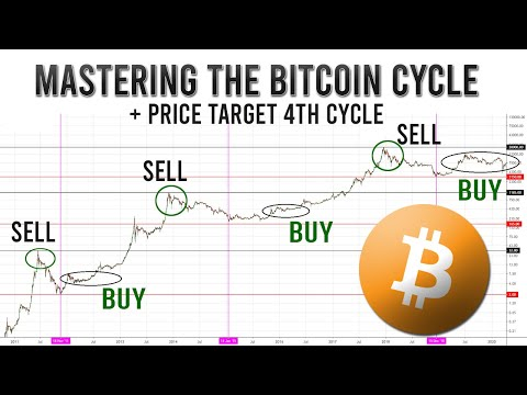 Mastering The Bitcoin Market Cycles (+ Targets 4th Cycle)