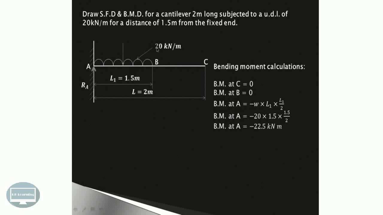 How To Draw Shear Force Bending Moment Diagram Sfd Bmd Of Drawing Diagrams Cantilever Beam Strength Material