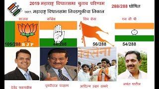 Maharashtra Vidhan Sabha Election Results 2019  Maha Chunav Result 2019 