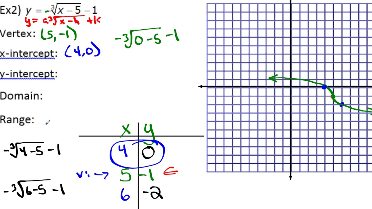 algebra 1 unit 9 lesson 4 graphing cube root equations