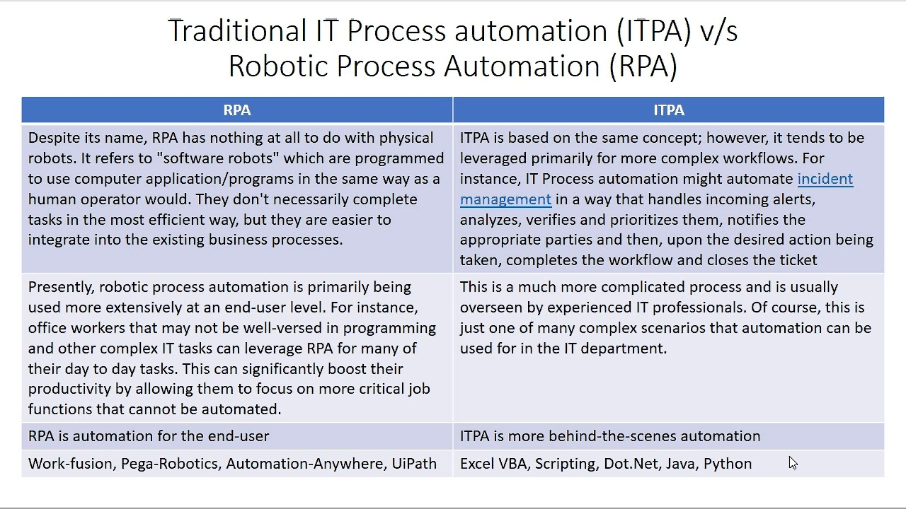 Traditional It Process Automation Itpa Vs Rpa Robotics