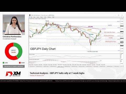 Technical Analysis: 29/01/2018 - GBPJPY halts rally at 7-week highs;
