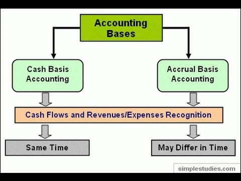 The accrual basis of accounting