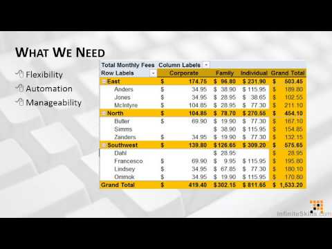 Pivot Tables Tutorial | Why Use Pivot Tables